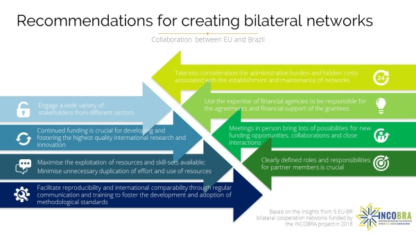 TestINCOBRA recommendations for creating bilateral networks